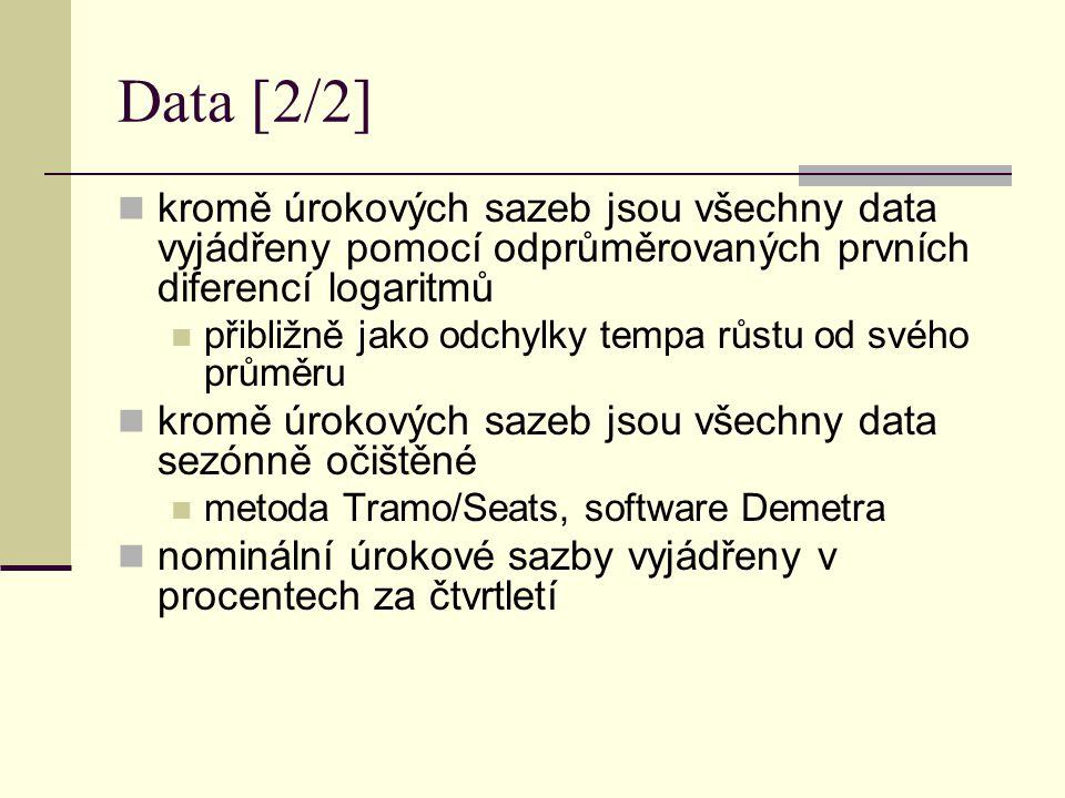 Data [2/2] kromě úrokových sazeb jsou všechny data vyjádřeny pomocí odprůměrovaných prvních diferencí logaritmů.